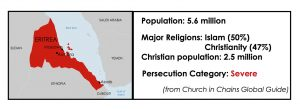 eritrea-map-stats